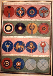 Notitia Dignitatum - bureaucrats painted the shield decorations of each legion so they could remember them during an audit - these are the Praesentalis group